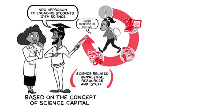 The Science Capital Teaching Approach Animation